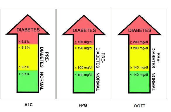 Best test to diagnose type 2 diabetes quiz