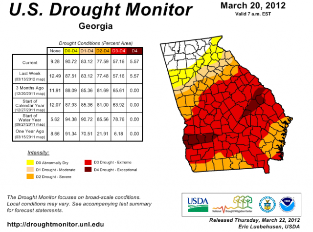GA Drought Monitor
