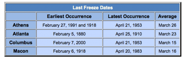 last freeze dates