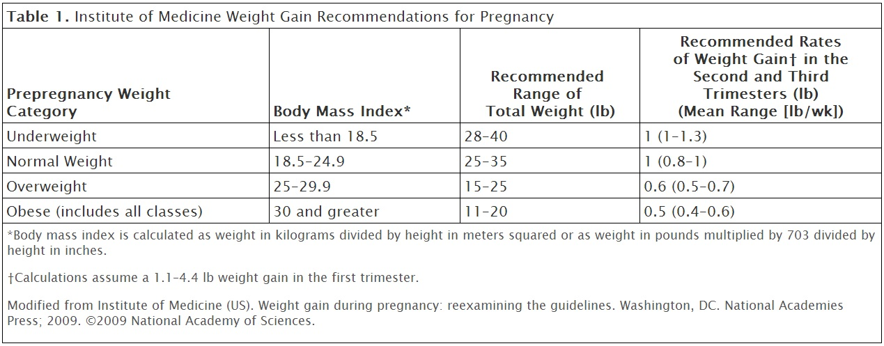 Pregnancy Weight Gain Table In Pounds Microfinanceindia