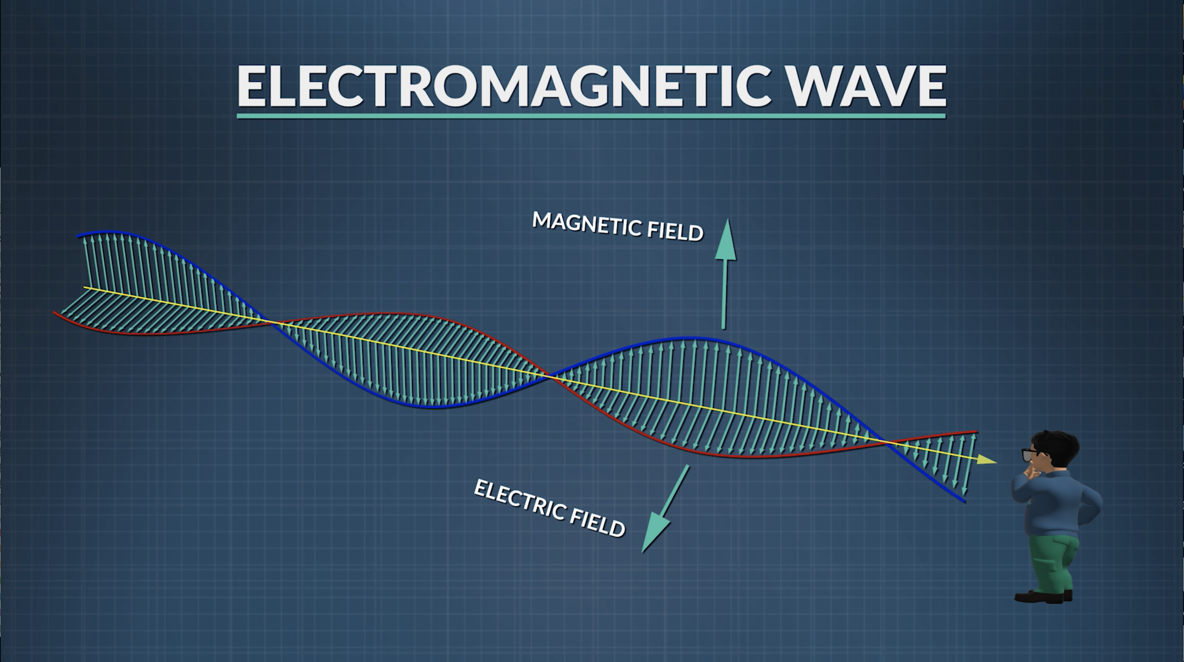 Physics in Motion | Unit 6 - Electromagnetic Wave Properties