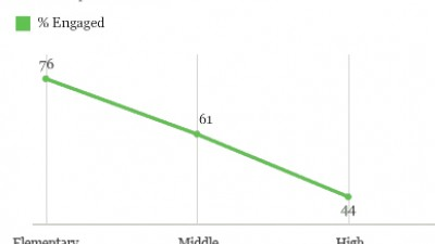 Ed Week Jan. 14 2013 Gallup Poll Report: Student Engagement Drops by Grade